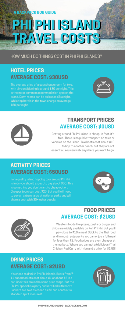 Infographic Phi Phi Island Travel Costs a guide to budget koh phi phi