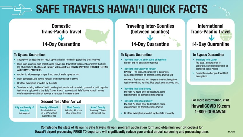 can americans travel to hawaii right now can americans travel to hawaii covid 19